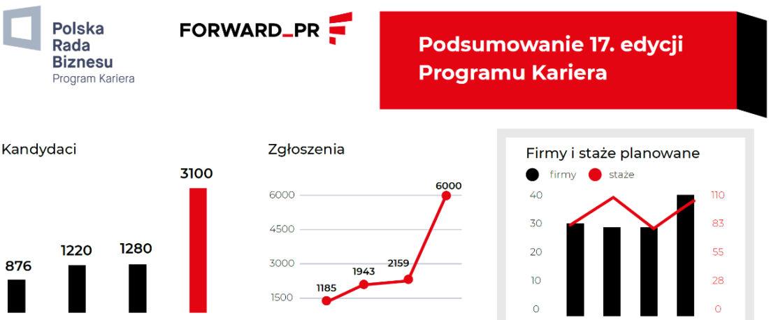 PK-210120-podsumowanie17edycji2